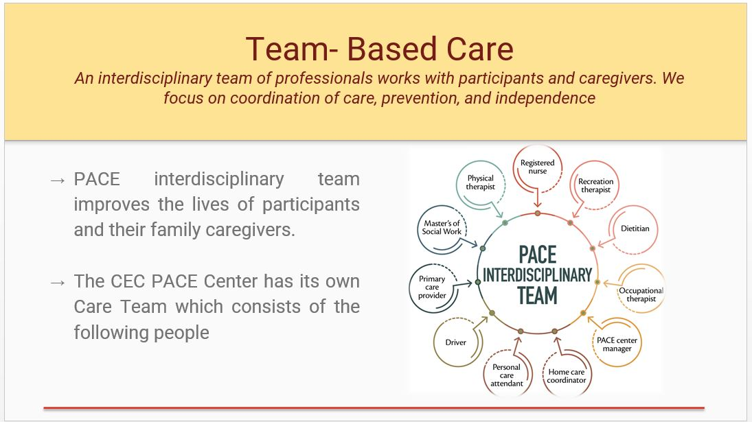Team Based Care InfoGraphic